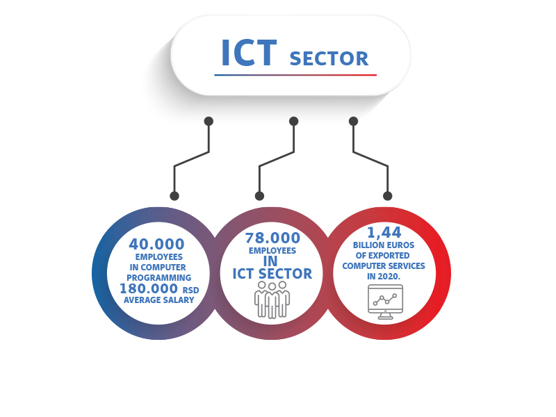ICT sector in Republic of Serbia